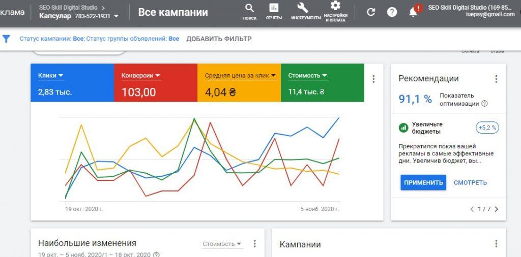 Результативность рекламных кампаний в Google Ads